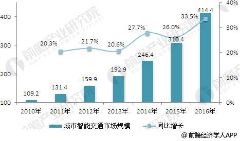 2010-2016年智能交通市场规模及其增长情况分析