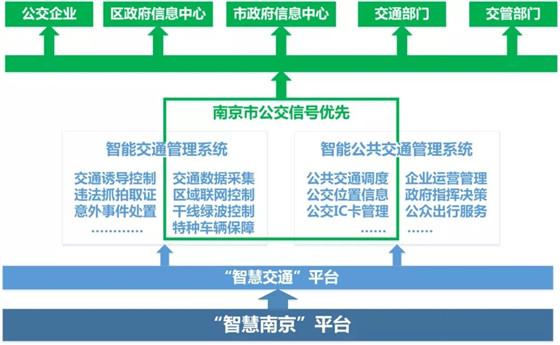 """南京:应用公交优先信号控制系统,实施""""公交优先""""战略"""